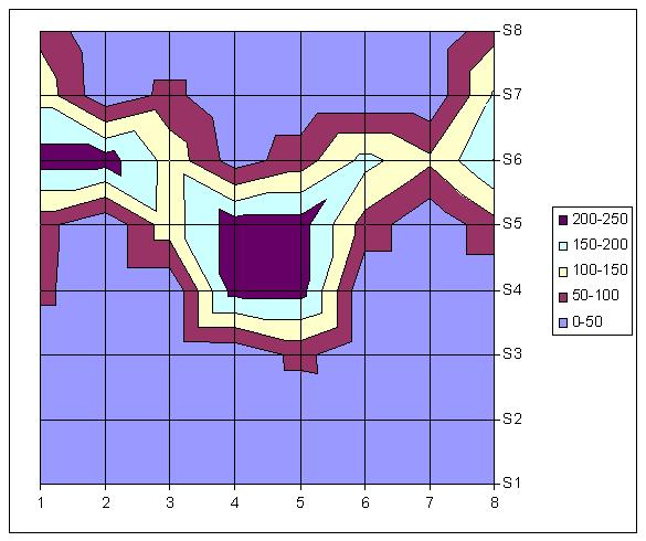 English saddle pressure map